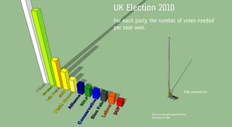 We call upon the next UK government to make electoral reform a priority