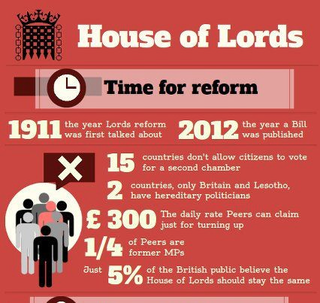 Reform or abolish the House of Lords as it is unelected and undemocratic