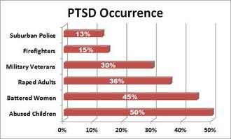 Ptsd occurence