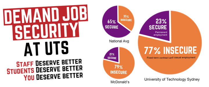 Pledge your support for job security at UTS