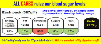 Display Carbohydrate value on front of all food packaging