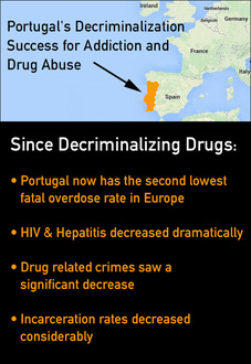 Portugal decriminalized drugs addiction