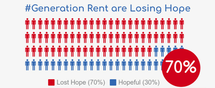 Tackle the GENERATION RENT Crisis Now - Before it Becomes Intractable