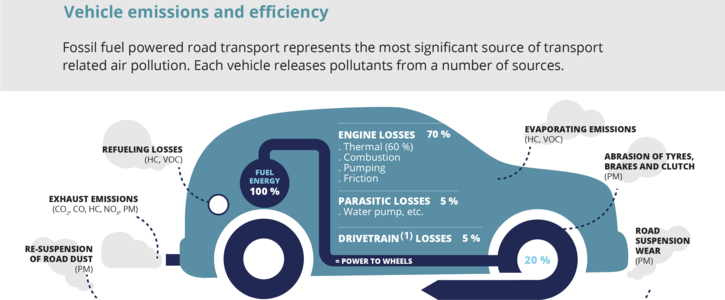 Prevent CO2 emissions from vehicles