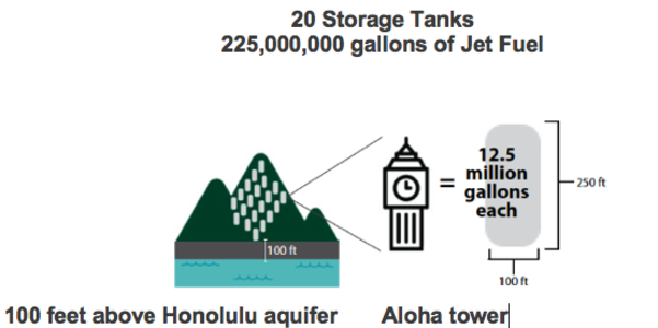 Protect Oahu's Drinking Water-Shut Down 20 Massive 75 Yr. Old Jet Fuel Tanks at Red Hill